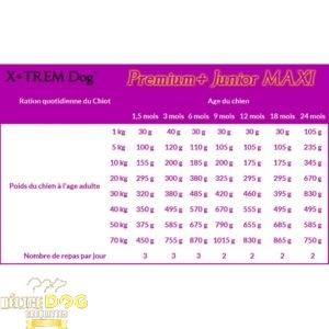 PREMIUM+ Junior MAXI - X-TREM Dog Croquette naturelle pour chiot