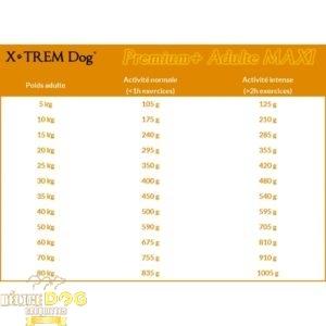 PREMIUM+ Adulte MAXI - X-TREM Dog Croquette naturelle